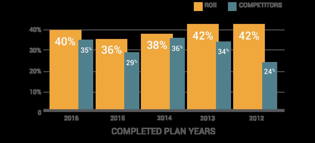 ROII Competitor Refund Chart