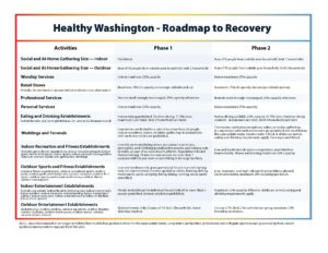 Table of approved activities by phase under Gov. Inslee's Roadmap to Recovery