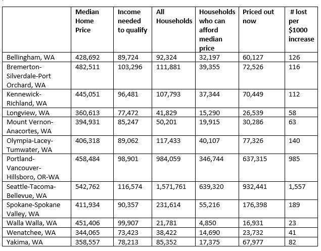Chart showing major metros in Washington as well as priced out data